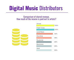 Ditto Music Chart Registration Free Music Distribution 7 Best Aggregator Services For