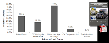 New Research Quantifies Impact Of Non Preventable Crashes On