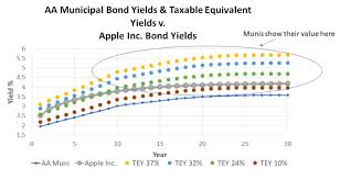 Municipal Bonds Vs U S Treasury Corporate Bonds