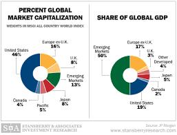 Market Capitalization Charts The Talk Wiki