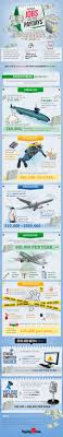 97 Best Business Infographics Images On Pinterest Business