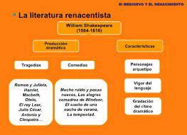 literatura del renacimiento mind map