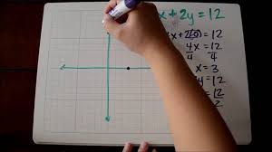 graphing linear equations from standard form tutorial