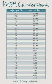 Treadmill Pace Chart 4 3 Mph Mile Conversion Chart