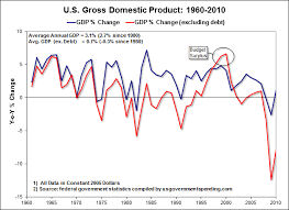 U S Economic Growth Gdp Minus The Federal Deficit