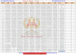 Lottery Chart Result Result Chart Kerala Lottery Result And Guessing