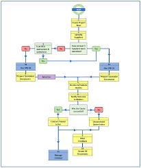 Ojeu Process Chart Construction Procurement Handbook Gov Scot