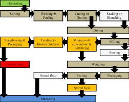 Flow Chart Of A Small Scale Milling Operation For Root Crops