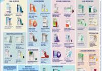 Asthma Drug Chart Fresh Asthma Medications Chart