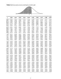 Z Table Chart Solved Usage Of Z Table 1 Assuming A Normal Distributio