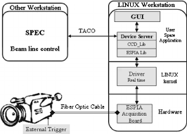 fig     general block diagram of the real time software    fig     general block diagram of the real time software architecture for frelon applications