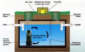 similiar aerobic septic system diagram keywords aerobic septic system diagram bourget septic system services serving