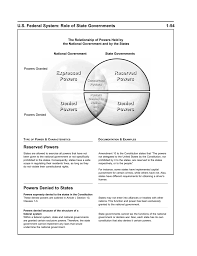 The Federal In Federalism Venn Diagram Answers Expressed Powers Reserved Powers Denied Powers Denied
