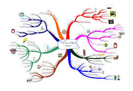 Presentation Mapping Hints And Tips Mind Map Your Next Presentation