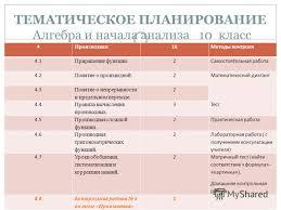 Презентация на тему Тематический контроль знаний учащихся  6 ТЕМАТИЧЕСКОЕ ПЛАНИРОВАНИЕ Алгебра и начала анализа 10