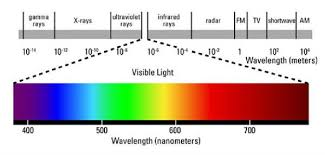 What You Should Know About Light Wavelength Red Light