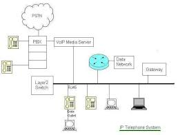 block diagram of telephone system the wiring diagram block diagram of telephone system nest wiring diagram block diagram