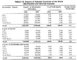 globalisation and its impact on n economy exports of selected countries of the world