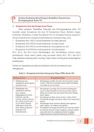 Komentar anda akan muncul dalam waktu 1 jam setelah disetujui admin. Buku Guru Pkn Kelas Vii Smp Kurikulum 2013