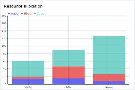 Open Flash Chart Examples Open Flash Chart 2 Stack Bar Chart Zimplicit