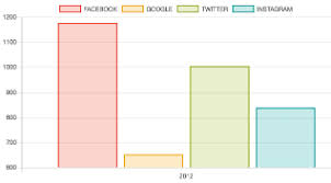 Angular Chart Js Chart Colors How To Have Solid Colored Bars In Angular Chart Bar Chart