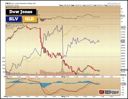 Gld Chart 5 Year Gold And Silver Hold Up Well While Broader Markets Continue