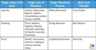 BRAIN GYM: Simple Brain Gym Exercises to Awaken the Brain for ...