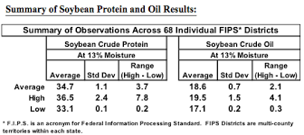 Soybean Moisture Chart Average Protein And Oil At 13 Percent Moisture Crop Year 2013