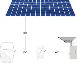 electrical wiring a tesla powerwall into an existing solar enter image description here