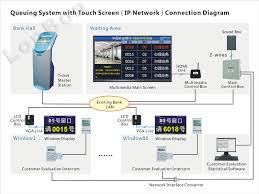 queuing system touch screen ip network master station ip queuing system touch screen ip network master station ip network ticket master station nlb 81 16 lonbon science and technology co