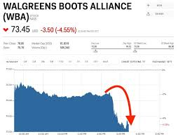 Walgreens Stock Quote Simple Walgreens Stock Quote QUOTES OF THE DAY