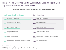 definition of interpersonal skills leadership survey ability to lead does not come from a degree
