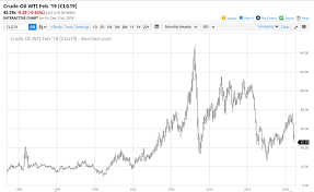 Wti Oil Long Term Chart Commodity Research Group