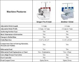 Brother 1034d Serger Review By Sewingsilly