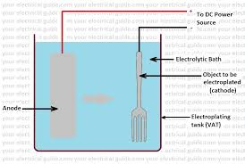 Plating Process Flow Chart Electroplating Process Steps Your Electrical Guide