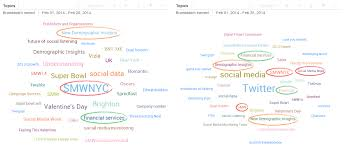 the trick to generating more branded discussion online brandwatch looking at the topic clouds above one of the first things we notice is that there are plenty of similarities between the topics we discuss on twitter and