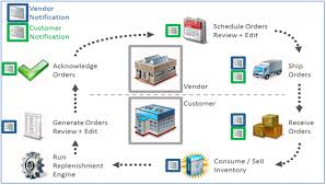 Cost Reduction Strategy Through Supplier Managed Inventory