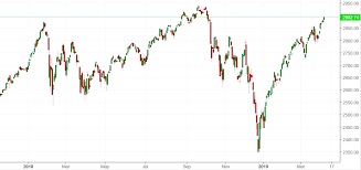 Market Outlook Stock Market Is Almost At All Time Highs