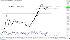 Chart Gld The Most Important Gold Charts Were Watching Today All