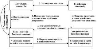 Дипломная работа Аккредитивная форма расчётов сущность виды и  Основные этапы работы с аккредитивом
