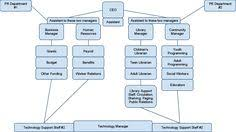 Library Org Chart 27 Best Library Org Charts Images Organizational Chart