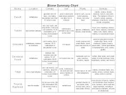 Fill In The Chart With Information About Each Biome Organisms And Environments Biomes To Organisms Biomes