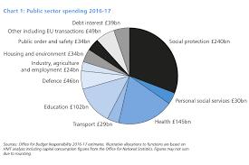 National Budget 2016 Pie Chart Budget 2016 Gov Uk