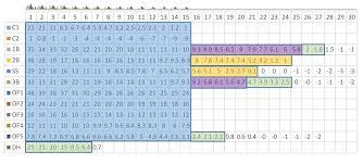 16 Team Snake Draft Order Chart On Position Scarcity Again Fangraphs Fantasy Baseball