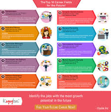 baby advertising jobs top 10 career fields for the future kyyba kontent