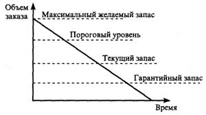 Управление запасами материальных ресурсов Реферат Классификация по времени позволяет выделить различные количественные уровни запасов Их соотношение показано на рис 2
