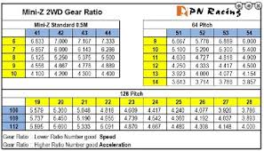 Mini Z Body Compatibility Chart Mc3 Mini Car Club Of Canada Mini Z And Dnano Tracks In