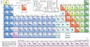 All The Lists You Need: List of Elements (By Name & Atomic Number ...