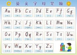 It was devised by the international phonetic association in the late 19th. English 26 Letter Phonetic Alphabet Writing Specifications Early Education Enlightenment Stickers Card Wall Stickers Wall Chart
