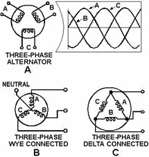 navy electricity and electronics training series neets module 5 three phase alternator connections rf cafe